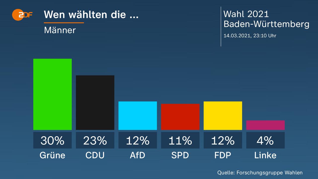Ergebnisse Landtagswahl BW: Grüne gewinnen, CDU stürzt ab - ZDFheute