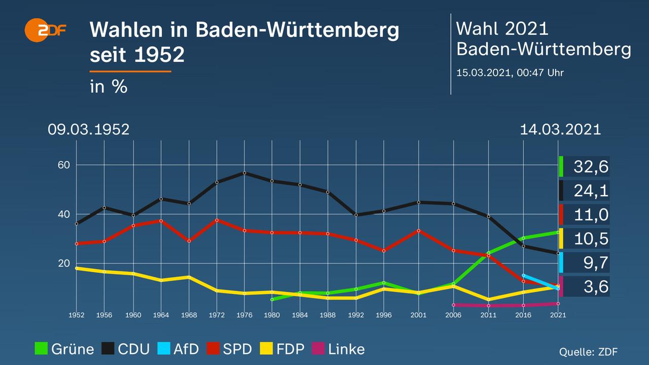 Jagdzeiten Baden Württemberg 2021