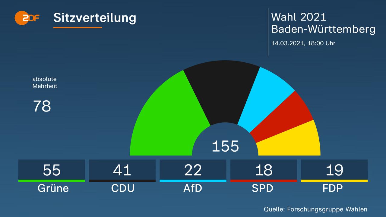 Landtagswahlen 2021 Prognose