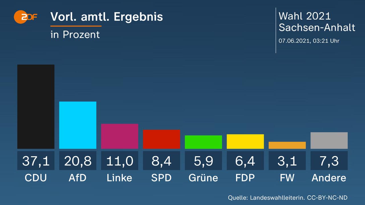 Vorl. amtl. Ergebnis - in Prozent. CDU 37,1 Prozent, AfD 20,8 Prozent, Linke 11,0 Prozent, SPD 8,4 Prozent, Grüne 5,9 Prozent, FDP 6,4 Prozent, FW 3,1 Prozent, Andere 7,3 Prozent. Quelle: Landeswahlleiterin. CC-BY-NC-ND