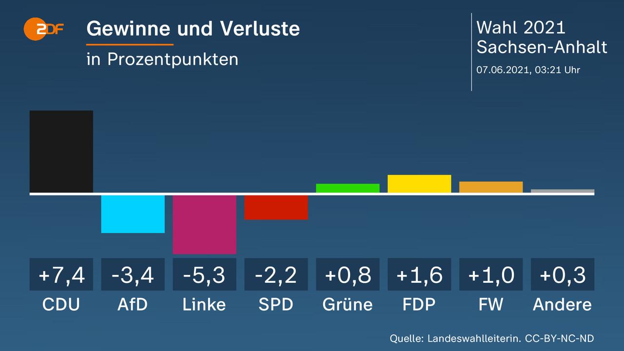 Gewinne und Verluste - in Prozentpunkten. CDU 7,4, AfD -3,4, Linke -5,3, SPD -2,2, Grüne 0,8, FDP 1,6, FW 1, Andere 0,3. Quelle: Landeswahlleiterin. CC-BY-NC-ND