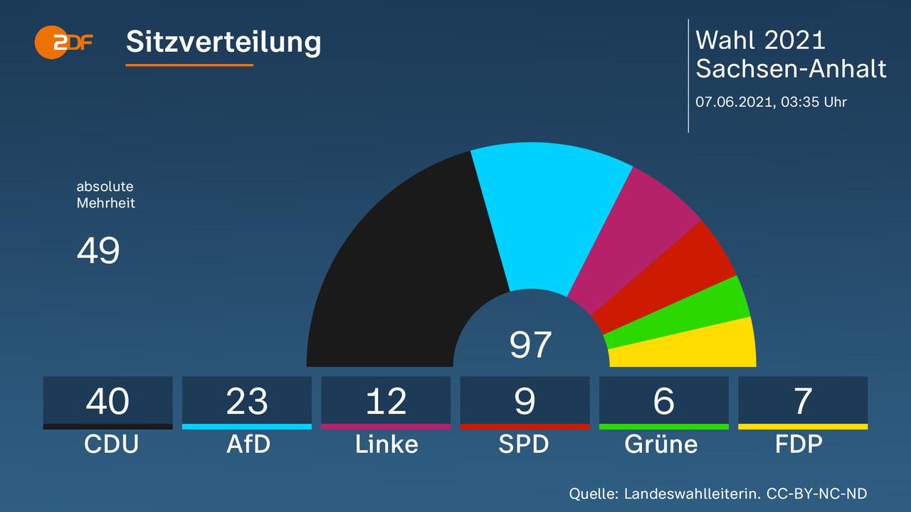 Sitzverteilung - .  97, CDU 40, AfD 23, Linke 12, SPD 9, Grüne 6, FDP 7. Quelle: Landeswahlleiterin. CC-BY-NC-ND
