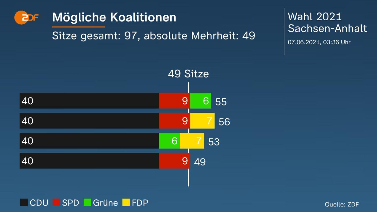 Mögliche Koalitionen - Sitze gesamt: 97, absolute Mehrheit: 49. Darstellung der möglichen Koalitionen. Quelle: ZDF