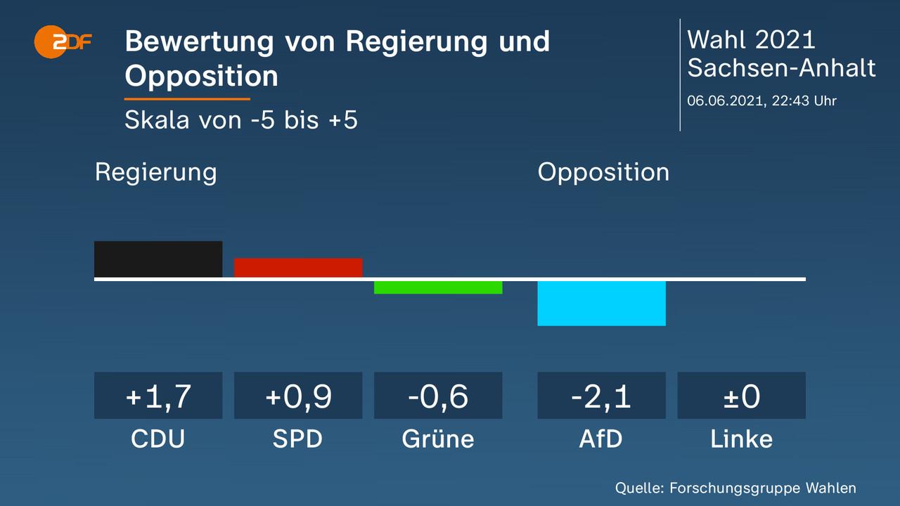 Wahlergebnisse Sachsen Anhalt 2021 : Nk8bnxy Lxuv0m - Die zahl der abgeordneten sinkt von 87 auf ...