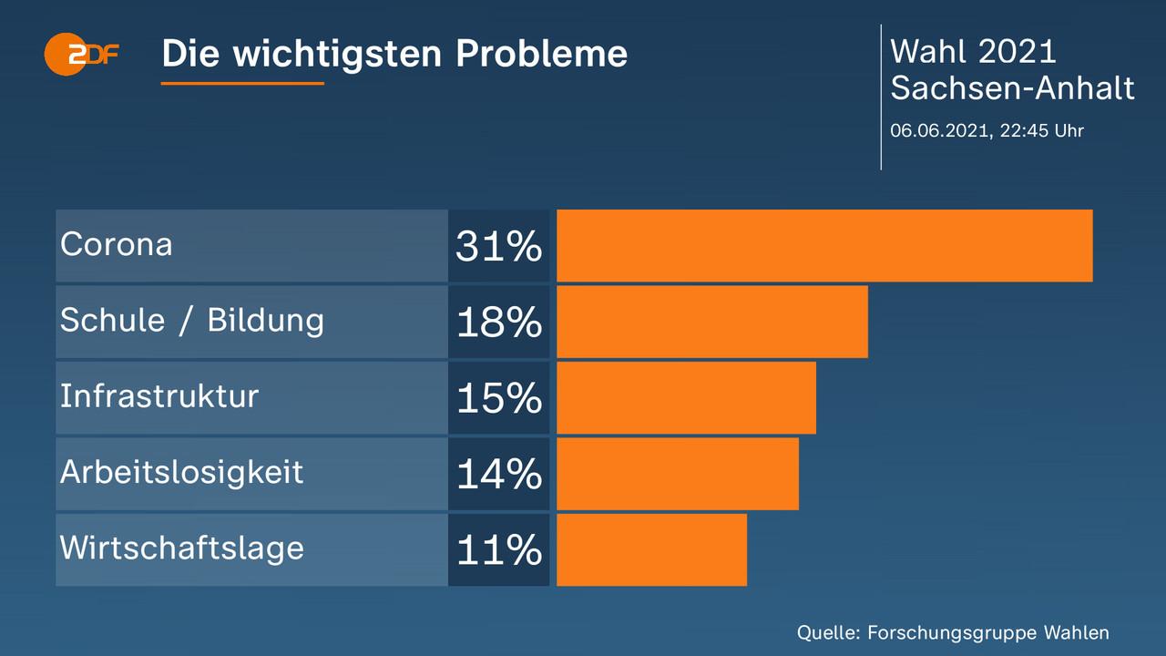 Die wichtigsten Probleme    - . Corona 31 Prozent, Schule / Bildung 18 Prozent, Infrastruktur 15 Prozent, Arbeitslosigkeit 14 Prozent, Wirtschaftslage 11 Prozent. Quelle: Forschungsgruppe Wahlen