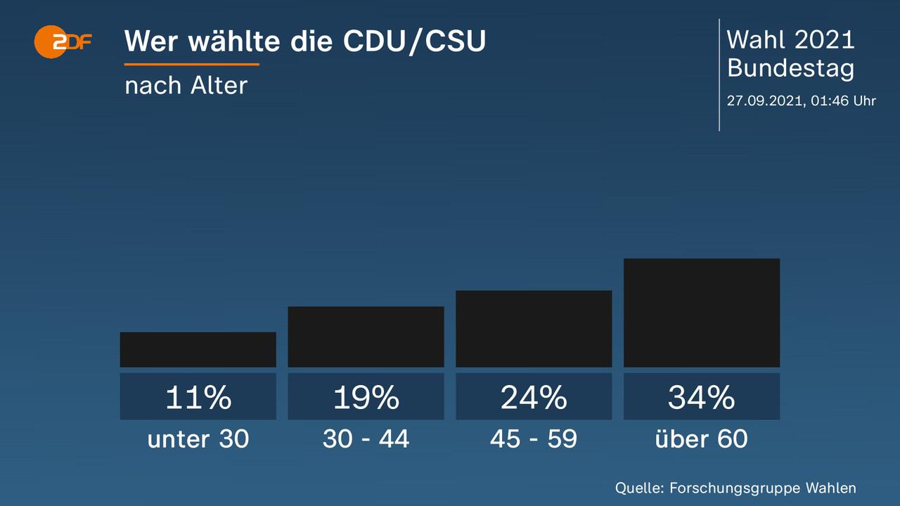 Wer wählte die CDU/CSU - nach Alter. unter 30 11 Prozent, 30 - 44 19 Prozent, 45 - 59 24 Prozent, über 60 34 Prozent. Quelle: Forschungsgruppe Wahlen