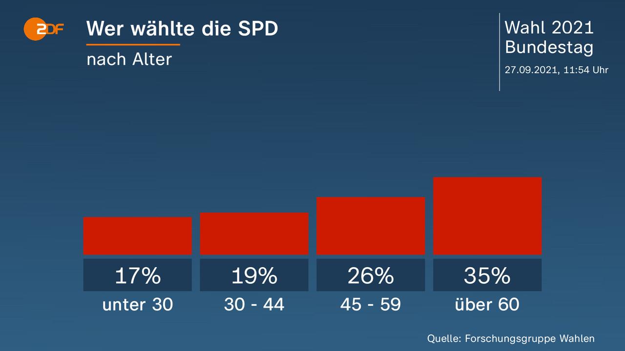 Wer wählte die SPD - nach Alter. unter 30 17 Prozent, 30 - 44 19 Prozent, 45 - 59 26 Prozent, über 60 35 Prozent. Quelle: Forschungsgruppe Wahlen