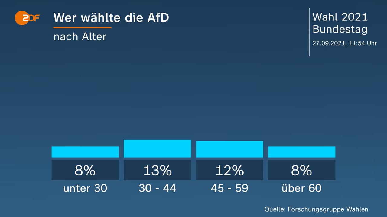 Wer wählte die AfD - nach Alter. unter 30 8 Prozent, 30 - 44 13 Prozent, 45 - 59 12 Prozent, über 60 8 Prozent. Quelle: Forschungsgruppe Wahlen