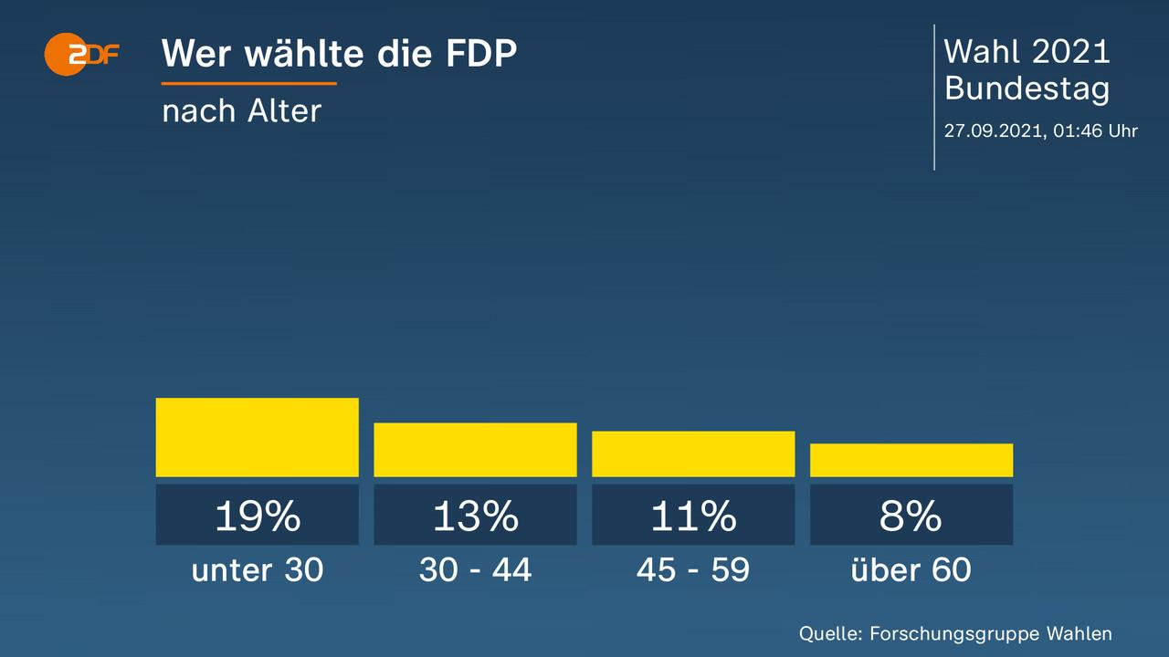 Wer wählte die FDP - nach Alter. unter 30 19 Prozent, 30 - 44 13 Prozent, 45 - 59 11 Prozent, über 60 8 Prozent. Quelle: Forschungsgruppe Wahlen