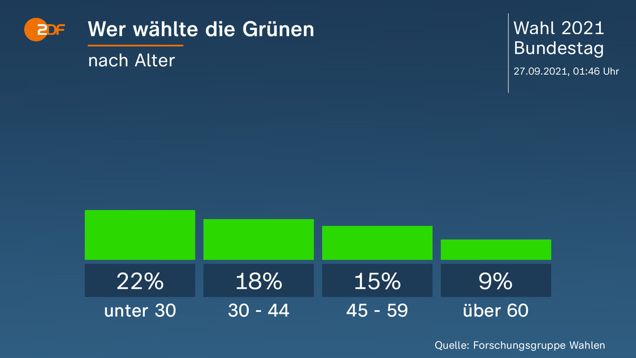 Wer wählte die Grünen - nach Alter. unter 30 22 Prozent, 30 - 44 18 Prozent, 45 - 59 15 Prozent, über 60 9 Prozent. Quelle: Forschungsgruppe Wahlen