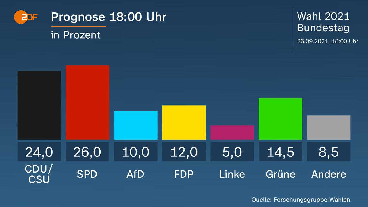 Prognose 18:00 Uhr - in Prozent. CDU/ CSU 24,0 Prozent, SPD 26,0 Prozent, AfD 10,0 Prozent, FDP 12,0 Prozent, Linke 5,0 Prozent, Grüne 14,5 Prozent, Andere 8,5 Prozent. Quelle: Forschungsgruppe Wahlen