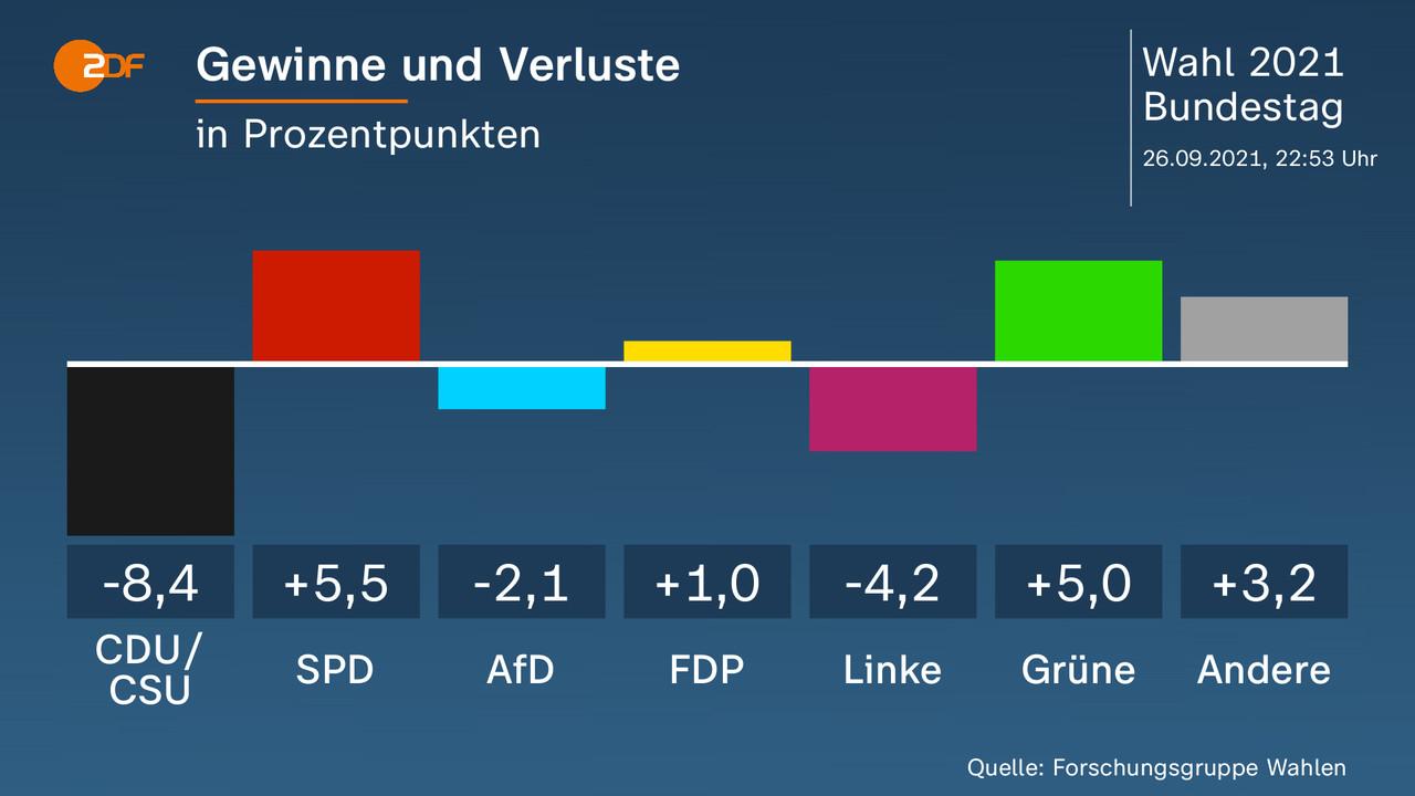 Gewinne und Verluste - in Prozentpunkten. CDU/ CSU -8,4, SPD 5,5, AfD -2,1, FDP 1,0, Linke -4,2, Grüne 5,0, Andere 3,2. Quelle: Forschungsgruppe Wahlen
