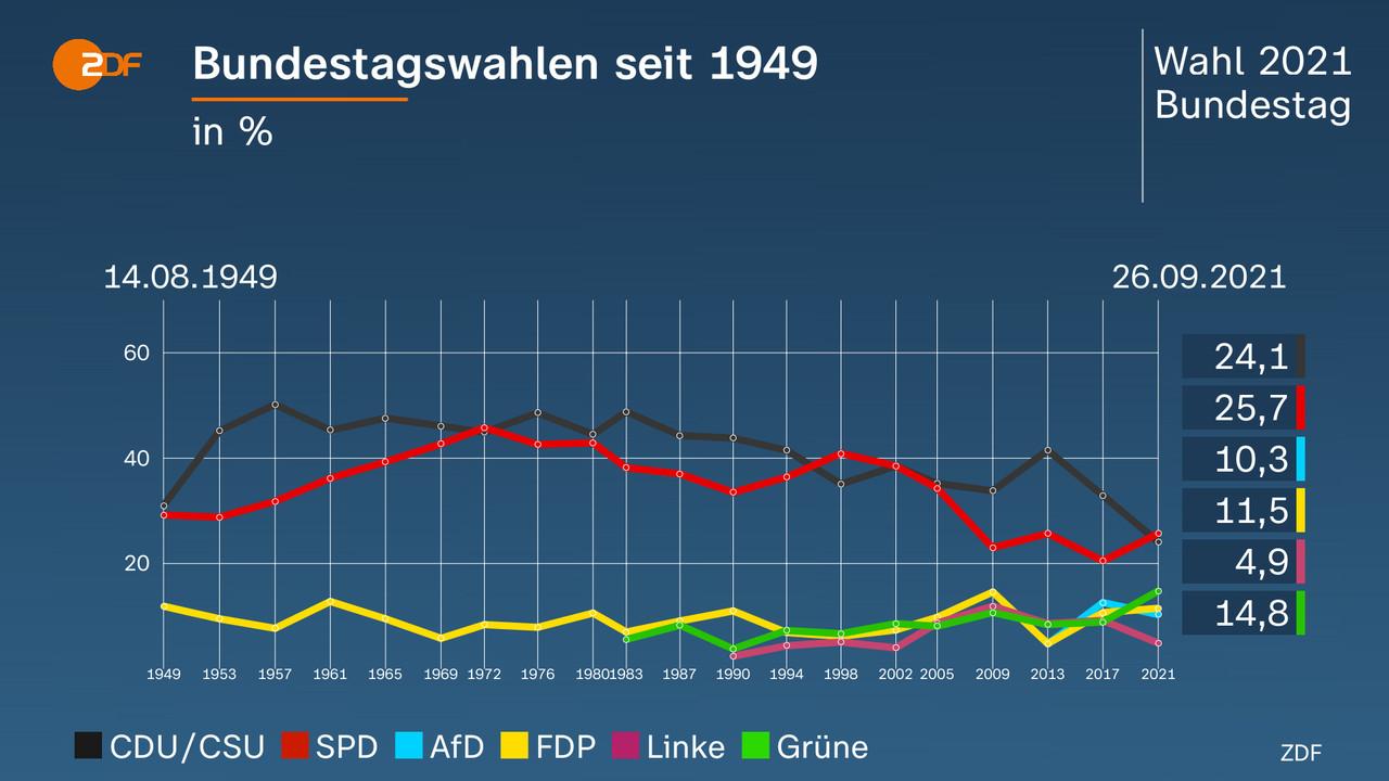Bundestagswahlen seit 1949 - in %. Linienchart. ZDF