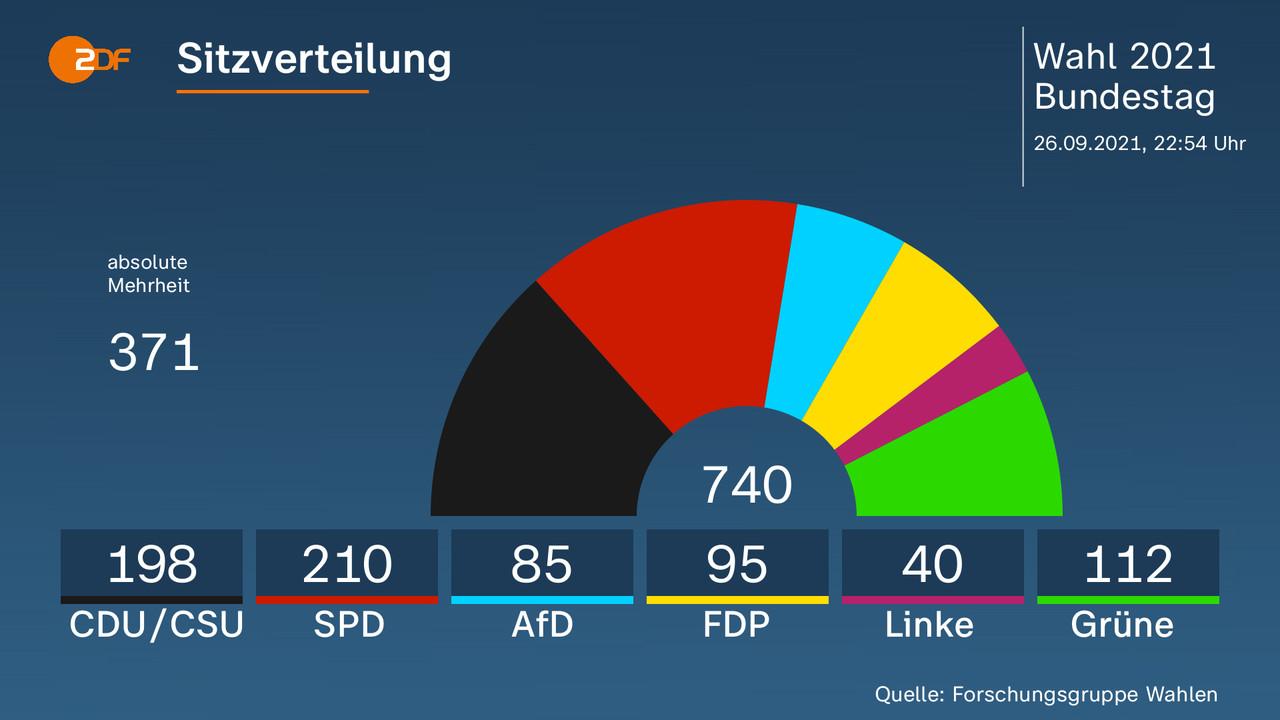 Sitzverteilung - . 740, CDU/CSU 198, SPD 210, AfD 85, FDP 95, Linke 40, Grüne 112. Quelle: Forschungsgruppe Wahlen