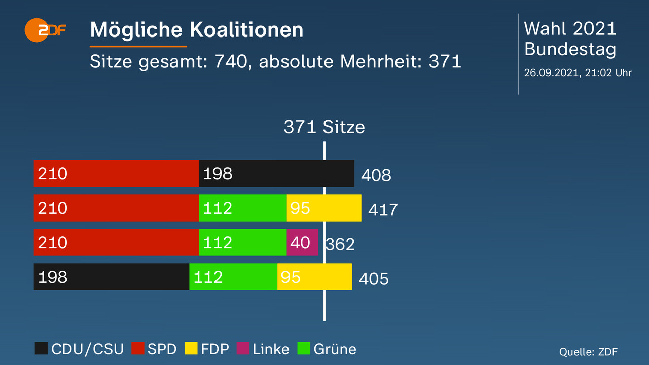 Mögliche Koalitionen - Sitze gesamt: 740, absolute Mehrheit: 371. Darstellung der möglichen Koalitionen. Quelle: ZDF