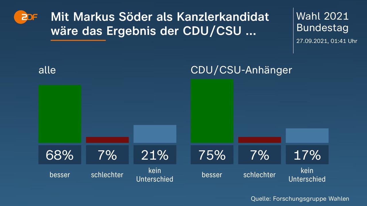 Mit Markus Söder als Kanzlerkandidat wäre das Ergebnis der CDU/CSU ...  - . alle: besser 68 Prozent, schlechter 7 Prozent, kein Unterschied 21 Prozent, CDU/CSU-Anhänger: besser 75 Prozent, schlechter 7 Prozent, kein Unterschied 17 Prozent. Quelle: Forschungsgruppe Wahlen