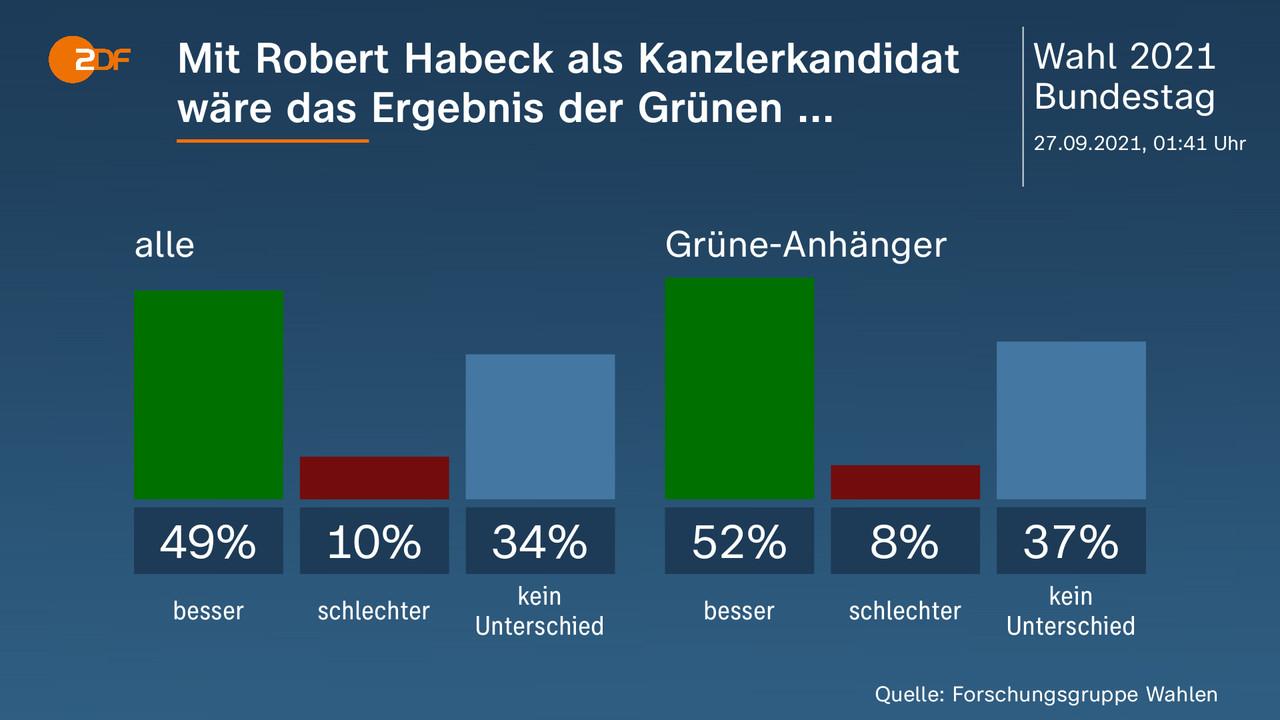 Mit Robert Habeck als Kanzlerkandidat wäre das Ergebnis der Grünen ...  - . alle: besser 49 Prozent, schlechter 10 Prozent, kein Unterschied 34 Prozent, Grüne-Anhänger: besser 52 Prozent, schlechter 8 Prozent, kein Unterschied 37 Prozent. Quelle: Forschungsgruppe Wahlen