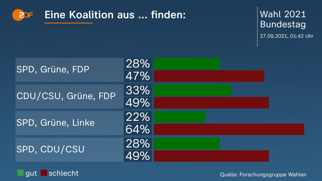 Eine Koalition aus ... finden:   - . SPD, Grüne, FDP: gut 28 Prozent, schlecht 47 Prozent, CDU/CSU, Grüne, FDP: gut 33 Prozent, schlecht 49 Prozent, SPD, Grüne, Linke: gut 22 Prozent, schlecht 64 Prozent, SPD, CDU/CSU: gut 28 Prozent, schlecht 49 Prozent. Quelle: Forschungsgruppe Wahlen