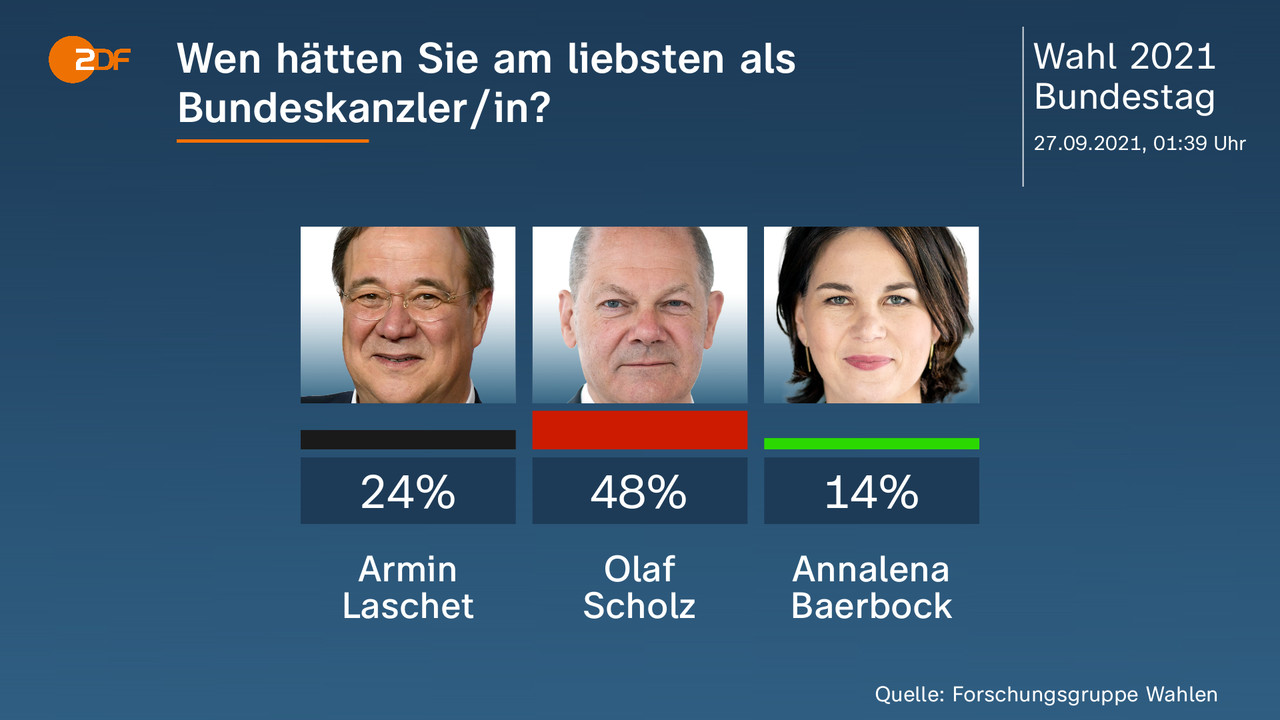 Wen hätten Sie am liebsten als Bundeskanzler/in?  - . Armin Laschet 24 Prozent, Olaf Scholz 48 Prozent, Annalena Baerbock 14 Prozent. Quelle: Forschungsgruppe Wahlen