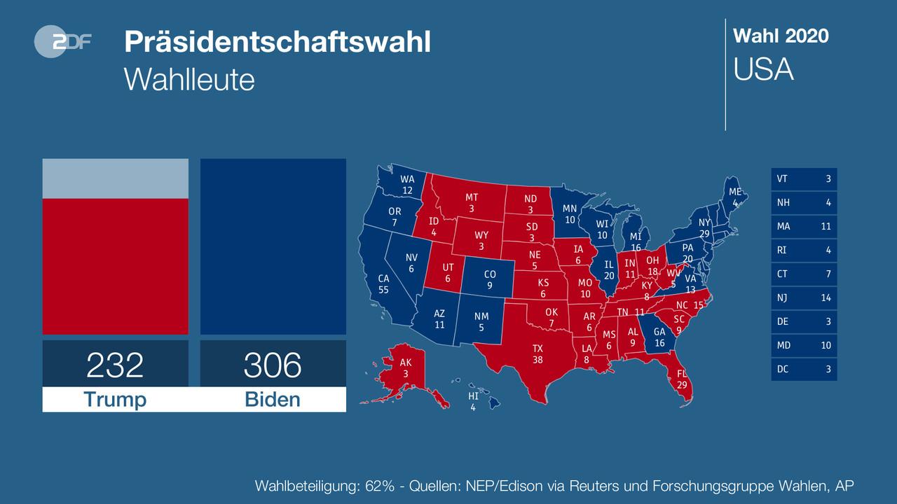 Wahl Usa Erste Ergebnisse